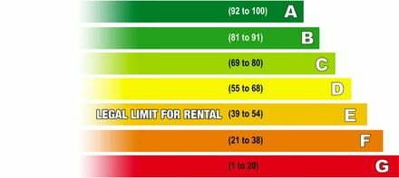 EPC Rental law change