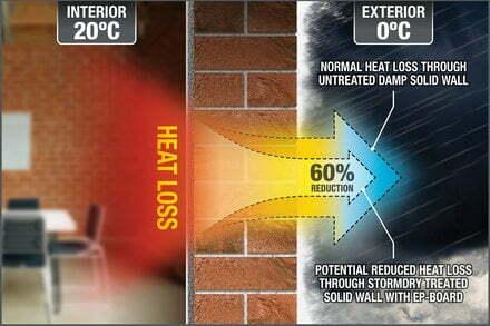 Save heat and energy, reduce U-values